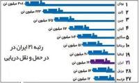 ایران رتبه بیستم ترانزیت دریایی دنیا